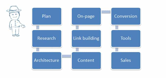 SEO process & How to SEO your website